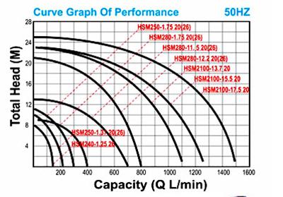 Lưu đồ bơm công suất 250W hãng NTP