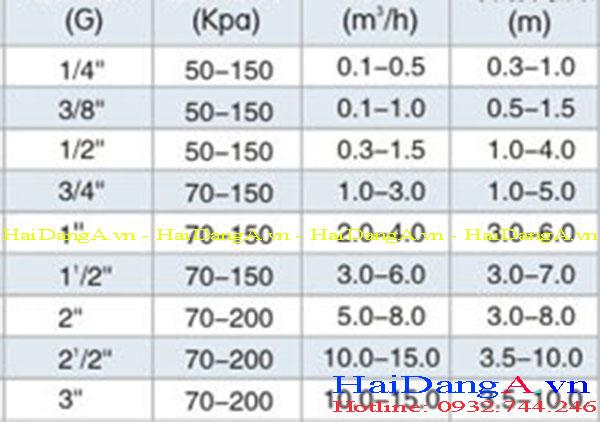 Bảng thông số kỹ thuật của đầu phun cột nước HDN-S2