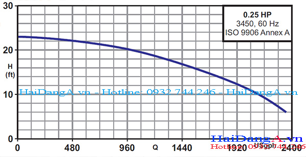 Biểu đồ lưu lượng và cột áp của bơm Lubi CSP 0.25HP