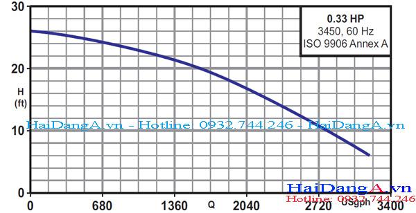 Biểu đồ lưu lượng và cột áp của bơm Lubi CSP 0.33HP