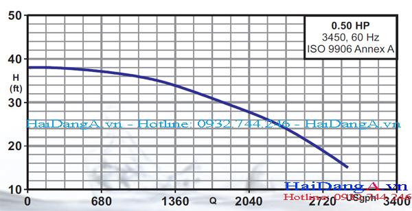 Biểu đồ lưu lượng và cột áp của bơm Lubi CSP 0.5HP
